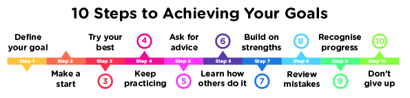 10 Steps to Achieving Your Goals